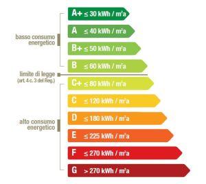 Provincia autonoma di trento agenzia provinciale per le risorse idriche e l 39 energia - Classe energetica casa g ...